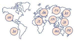 Nacionalne domene