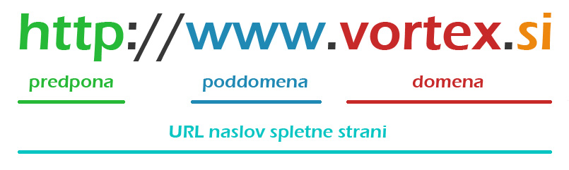 Struktura domene