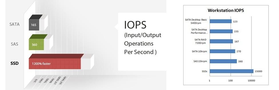 IOPS test