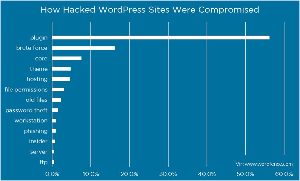 Kako spletni napadalci dostopajo do splenih strani?